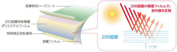 クリスタリンは、200層を超える薄い膜を重ねた特殊構造になっています。その一枚一枚が暑さのもととなる赤外線(IR)を反射します。