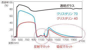 クリスタリンは、「反射」に加えて、赤外線(IR)を「吸収」する性能も持ち合わせていることにより、幅広い領域の赤外線(IR)をカットします。ダブル性能のハイブリッド効果で約95%という高い赤外線(IR)カット率を実現しています。