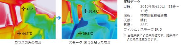 暑さのもととなる赤外線(IR)をカットするので、肌がジリジリと熱くなるのをやわらげます。また、車内の温度上昇を抑え、エアコンの効きをよくします。