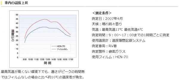 車内の温度上昇 最高気温が高くない環境下でも、暑さがピークの時間帯ではフィルムなしの場合と比べ約10℃の温度差が発生。 <測定条件> 測定日:2007年4月 天候:晴れ時々曇り 気温:最高気温17℃ 最低気温4℃ 測定時間:9:00~17:00までの1時間ごとに測定 使用温度計:温度履歴記録システム 測定車両:RV車 測定箇所:後面ガラス 使用フィルム:HCN-70