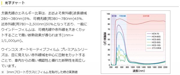光学チャート 太陽光線のエネルギー比率は、おおよそ紫外線(波長領域280~380nm)5%、可視光線(同380~780nm)45%、近赤外線(同780~2,500nm)50%となっており、一般にウインドーフィルムは、可視光線や赤外線を大きくカットすることで高い断熱効果が得られます(1nm=1/1,000µm)。 ウインコス オートモーティブフィルム プレミアムシリーズは、目に見えない赤外線域を中心に日射をカットすることで、車内からの高い視認性と優れた断熱性を両立しています。 ※3mmフロートガラスにフィルムを貼付した時の実測値